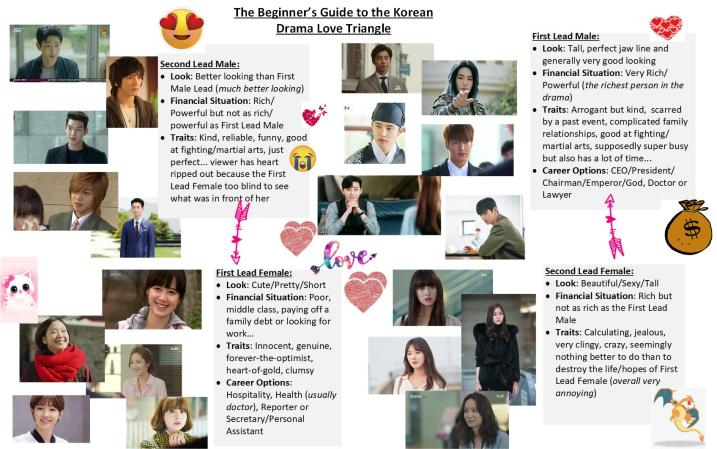 The Beginner's Guide to the Korean Drama Love Triangle – Dramapearls